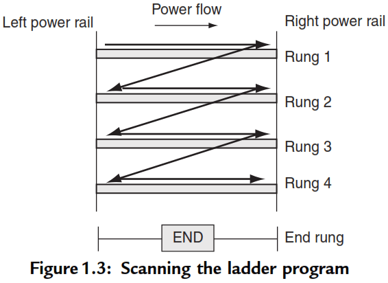 Ladder Program Scan