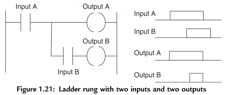 PLC Ladder Rung with two inputs & two outputs