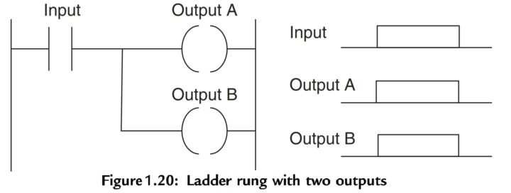 PLC Ladder Rung with Two Outputs
