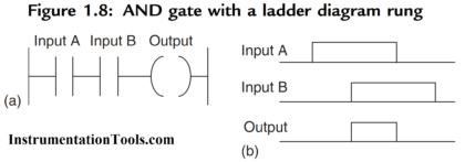 PLC AND LOGIC with Ladder Diagram