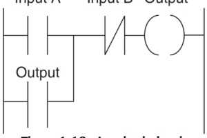 PLC Latched Circuit Example