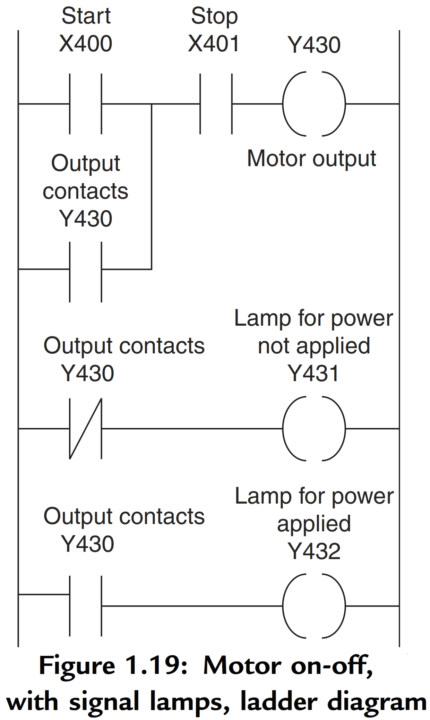PLC Motor ON-OFF Logic