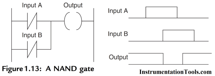 PLC NAND LOGIC with Ladder Diagram