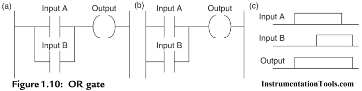 PLC OR LOGIC with Ladder Diagram