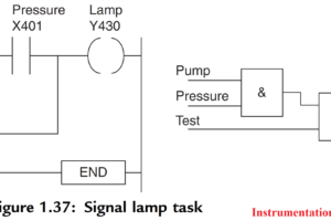 PLC Program Example - Signal Lamp Task