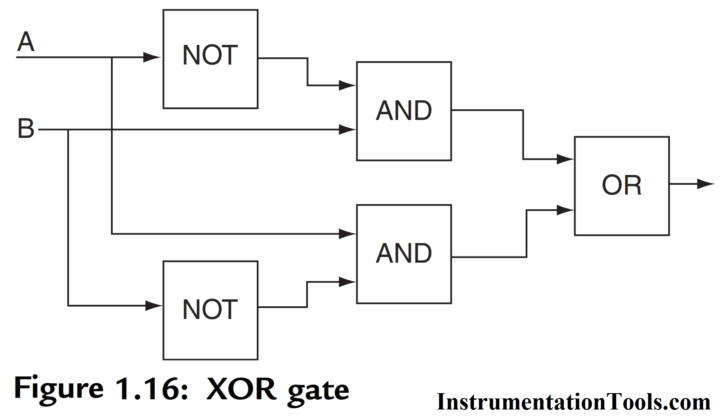 PLC XOR LOGIC with Ladder Diagram