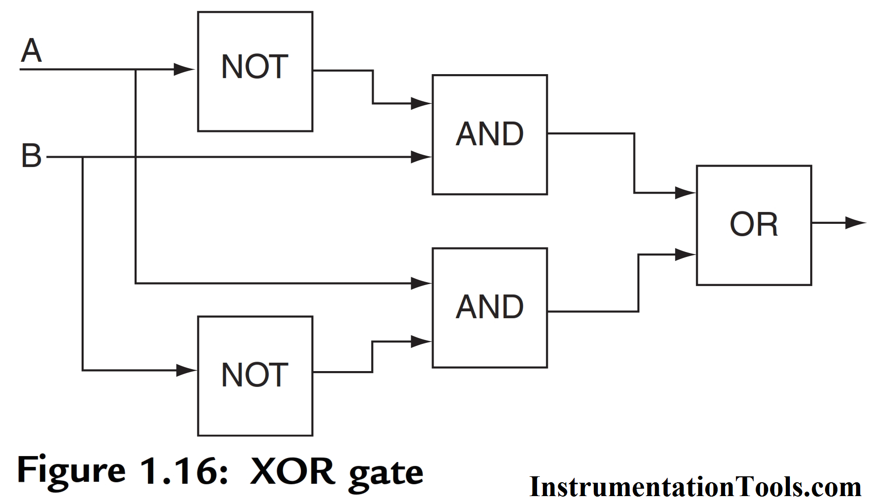 [QNCB_7524]  PLC Logic Functions | PLC Ladder Logic Gates | PLC Commands | Ladder Logic Diagram Nand Gate |  | Instrumentation Tools