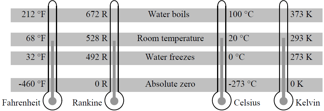Relationship between Different Temperatures