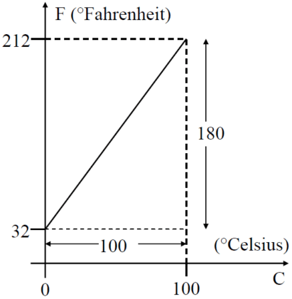 Relationship between Fahrenheit and Celsius