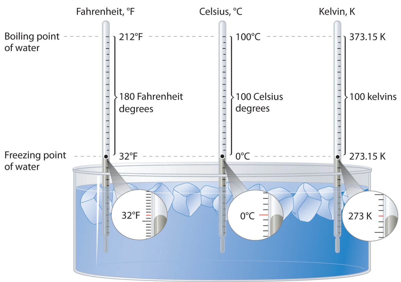 Relationship between Temperature Scales