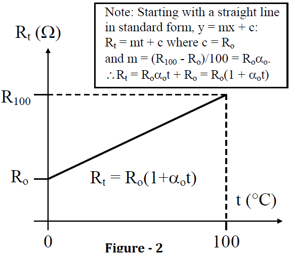 Calculate Temperature Coefficient of RTD