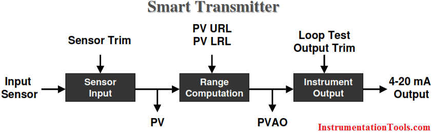 Smart Transmitter Calibration