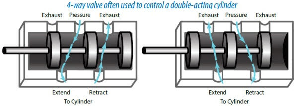 4-way-valve-often-used-to-control-a-double-acting-cylinder