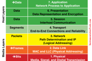 7 OSI Layers of Communications