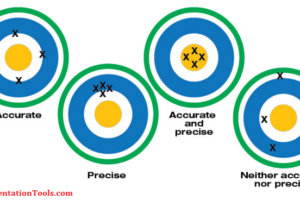 Accuracy, resolution, range, counts, digits and precision