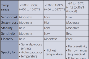 Difference Between RTD, Thermocuples and Thermistors
