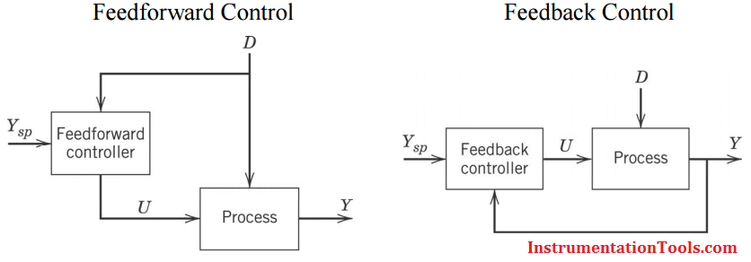 Feedforward and Feedback Block Diagrams