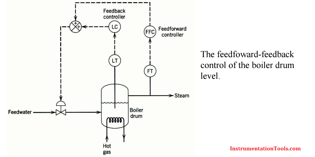 Feedforward and Feedback Control