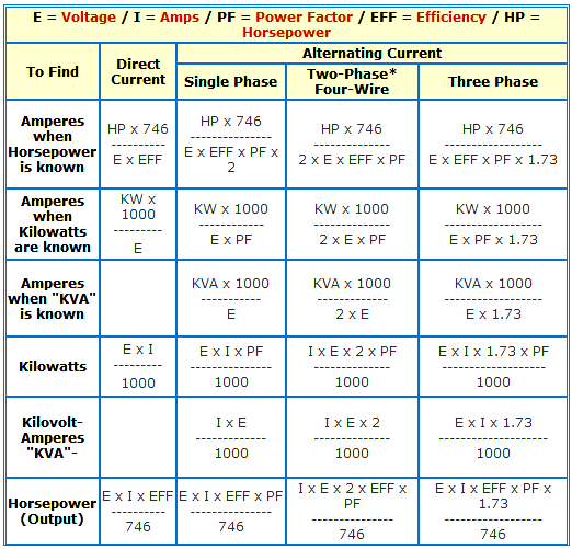 Formula of AMP, KW, KVA, HP for AC and DC Voltages