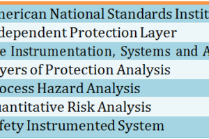 LAYERS OF PROTECTION ANALYSIS