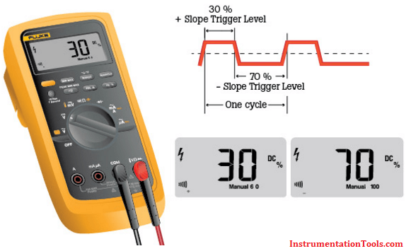 Measure Duty Cycle using Multimeter