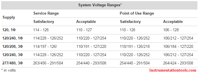 Multimeter Supply Voltage Ranges