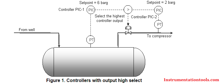 PID Controllers with output high select Logic