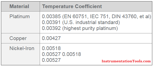 RTD Temperature Coefficient Values