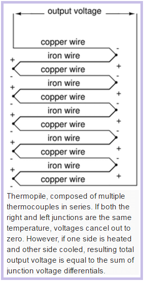 Thermopile Working Principle