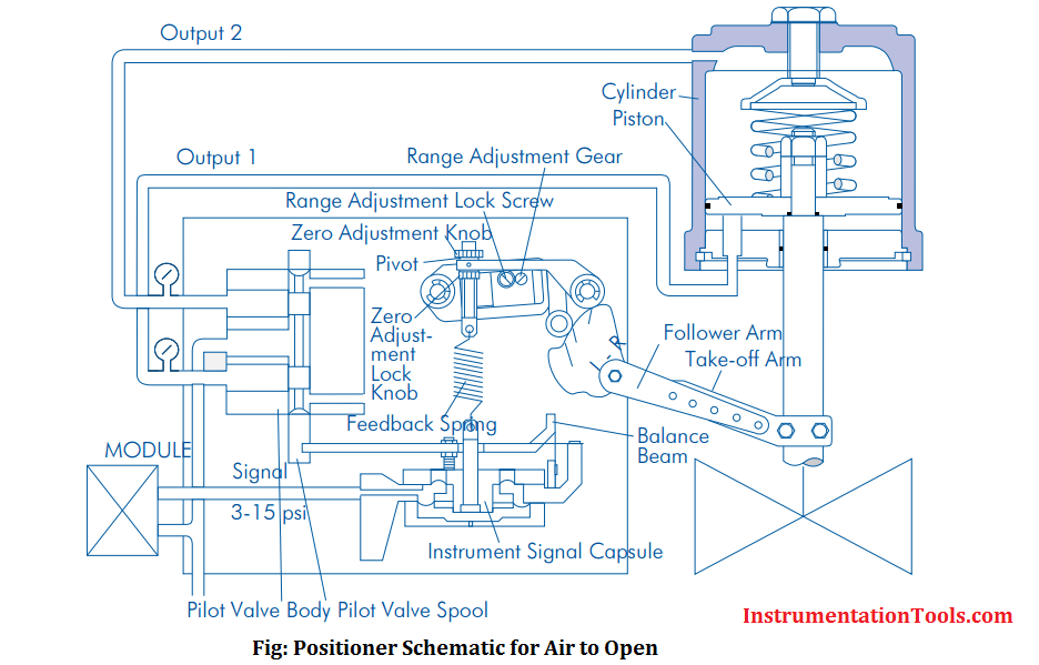 Control Valve Positioner Working Principle