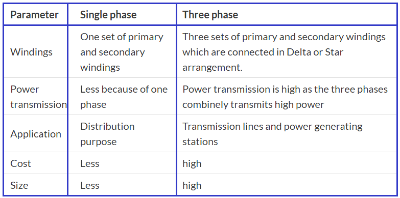Difference between single phase and three phase transformer