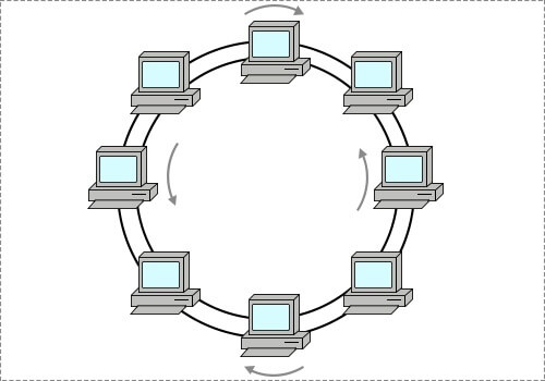 A Ring Network Can Travel