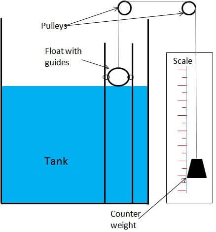 Float level gauge Principle