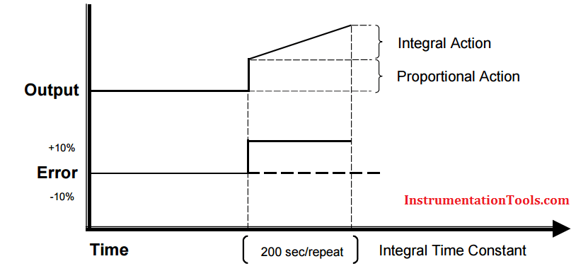 Integral controller eliminates offset error