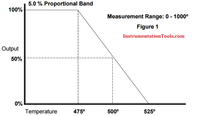 Proportional Band example