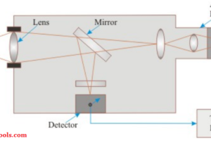 Radiation Pyrometer Working Principle