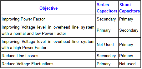 Shunt Vs Series Capacitors Advantages