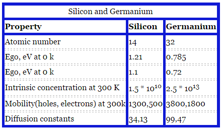 silicon-vs-germanium