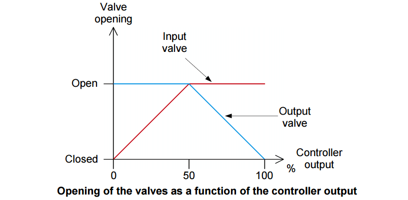 Split Range Control for Control Valves
