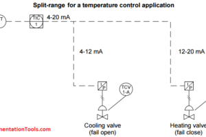 Split Range Control for Temperature Control Application