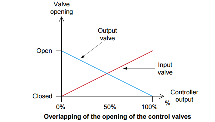 Split Range Control for Valve Opening