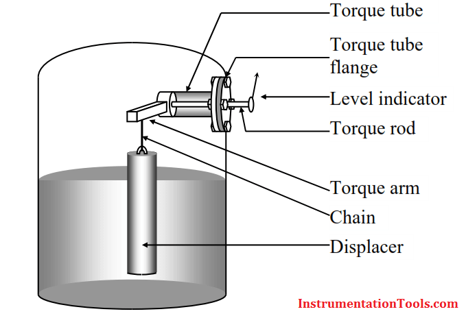 Torque Tube Level Measurement Principle