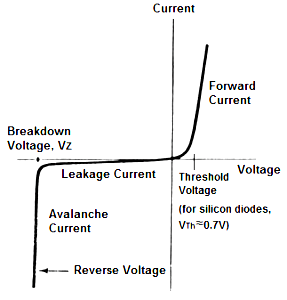 VI characteristics of the diode
