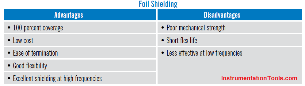 Advantages and Disadvantages of Foil Shielding