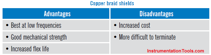 Advantages & Disadvantages of Copper braid shields