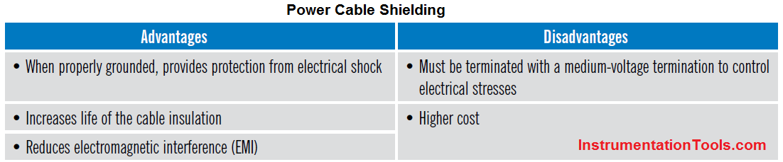 Advantages & Disadvantages of Power Cable Shielding