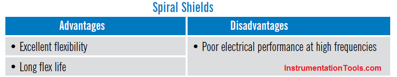 Advantages & Disadvantages of Spiral Shields