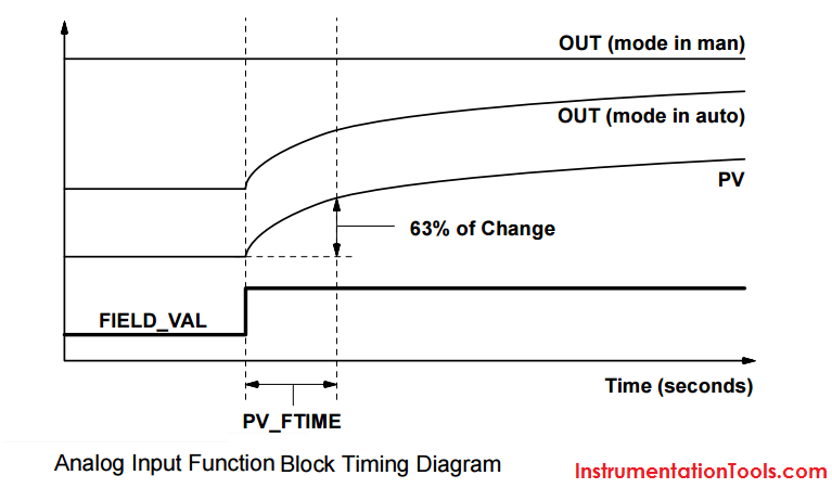 Analog Input Function Block Timing Diagram