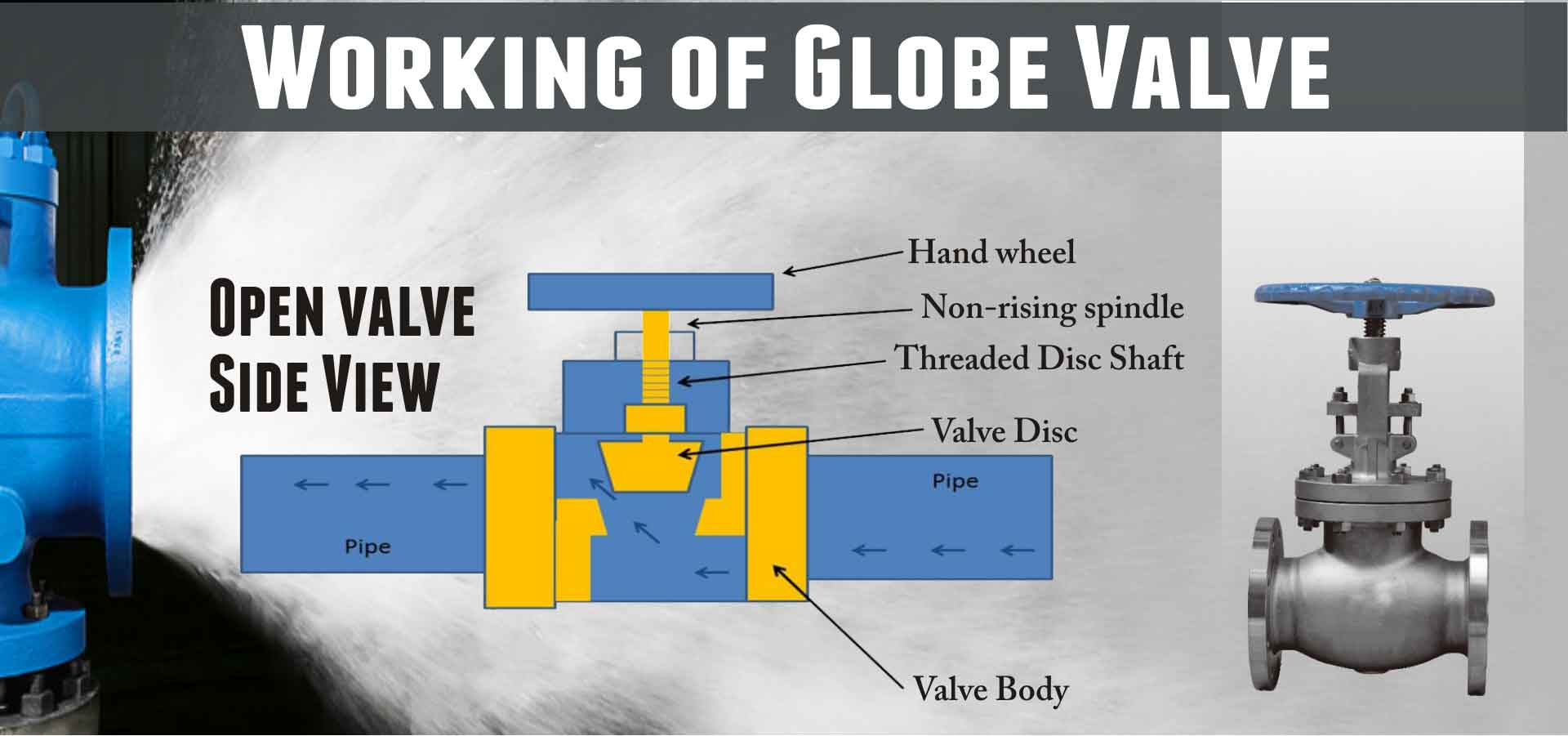 Basics of Globe Valves