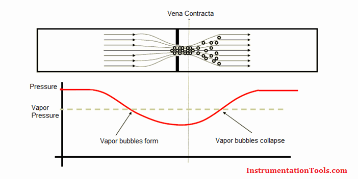 Cavitation in Control Valves